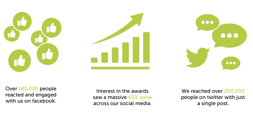 Arbordexperts awards stats of social media